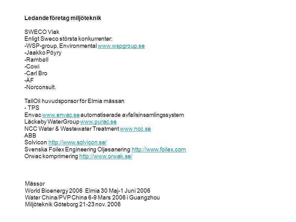 Ledande företag miljöteknik SWECO Viak Enligt Sweco största konkurrenter: -WSP-group, Environmental www.wspgroup.sewww.wspgroup.se -Jaakko Pöyry -Rambøll -Cowi -Carl Bro -ÅF -Norconsult.