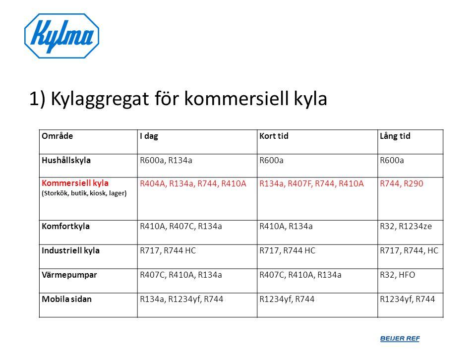 1) Kylaggregat för kommersiell kyla OmrådeI dagKort tidLång tid HushållskylaR600a, R134aR600a Kommersiell kyla (Storkök, butik, kiosk, lager) R404A, R