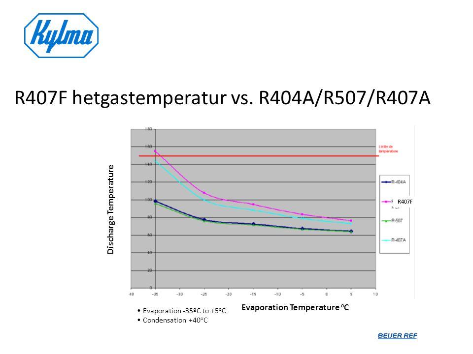 Discharge Temperature Evaporation Temperature o C Evaporation -35ºC to +5 o C Condensation +40 o C R407F hetgastemperatur vs. R404A/R507/R407A R407F