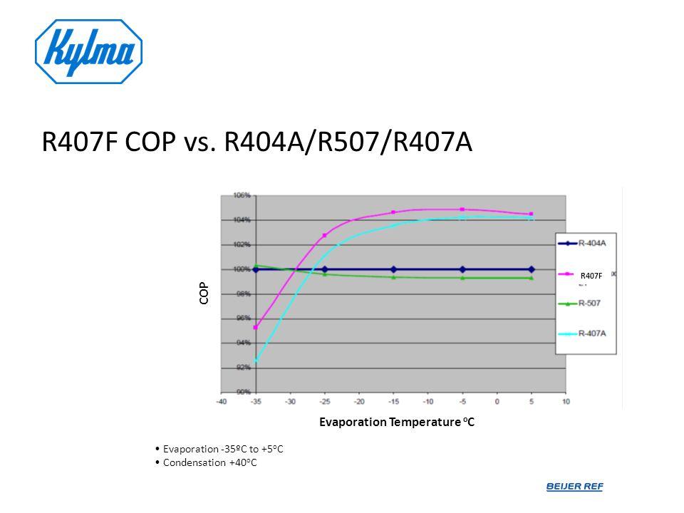 COP Evaporation Temperature o C Evaporation -35ºC to +5 o C Condensation +40 o C R407F COP vs. R404A/R507/R407A R407F