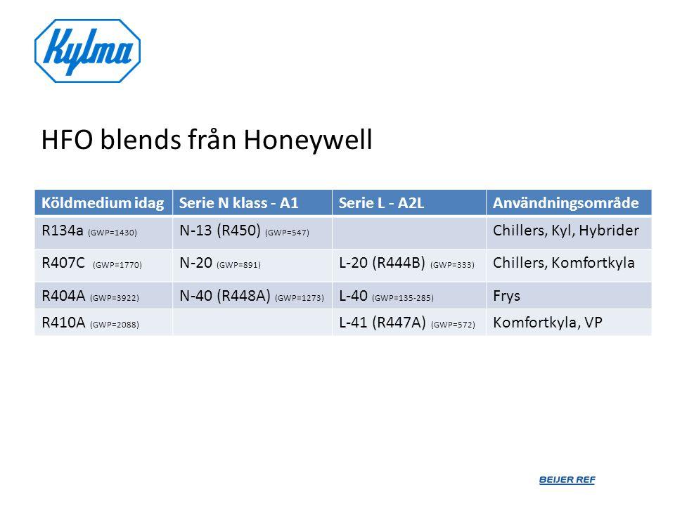 HFO blends från Honeywell Köldmedium idagSerie N klass - A1Serie L - A2LAnvändningsområde R134a (GWP=1430) N-13 (R450) (GWP=547) Chillers, Kyl, Hybrid