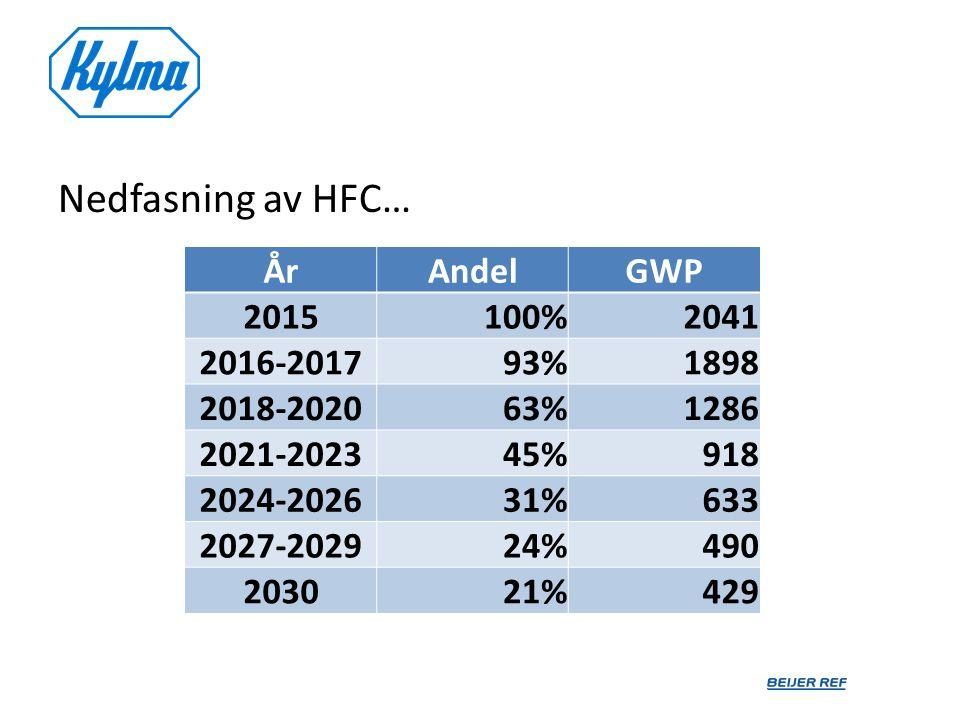 Nedfasning av HFC… ÅrAndelGWP 2015100%2041 2016-201793%1898 2018-202063%1286 2021-202345%918 2024-202631%633 2027-202924%490 203021%429