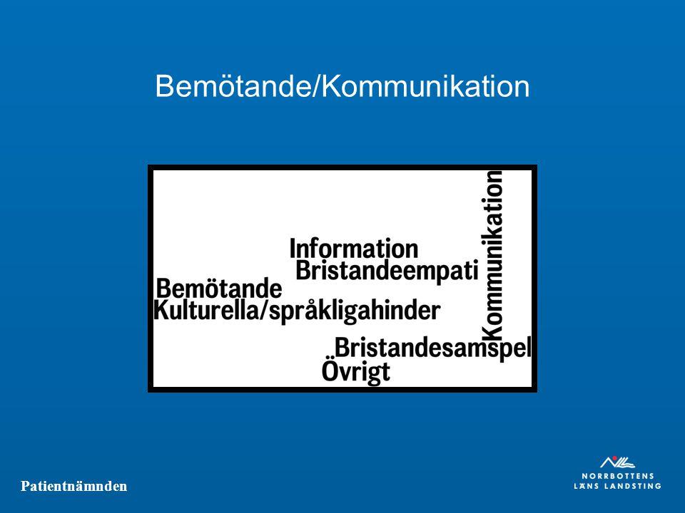 Patientnämnden Bemötande/Kommunikation