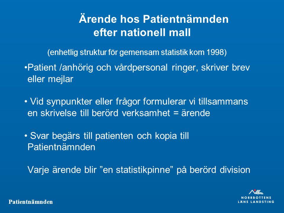 Patientnämnden Ärende hos Patientnämnden efter nationell mall (enhetlig struktur för gemensam statistik kom 1998) Patient /anhörig och vårdpersonal ri