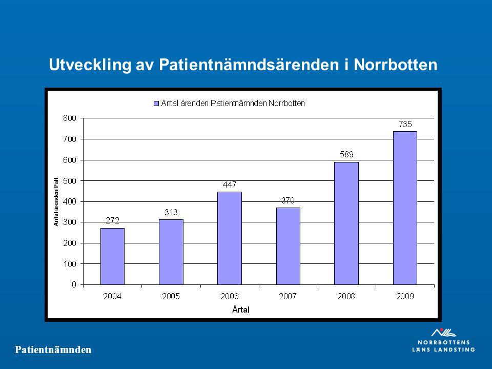 Patientnämnden Utveckling av Patientnämndsärenden i Norrbotten