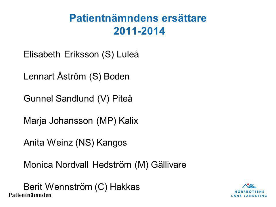 Patientnämnden Patientnämndens ersättare 2011-2014 Elisabeth Eriksson (S) Luleå Lennart Åström (S) Boden Gunnel Sandlund (V) Piteå Marja Johansson (MP) Kalix Anita Weinz (NS) Kangos Monica Nordvall Hedström (M) Gällivare Berit Wennström (C) Hakkas