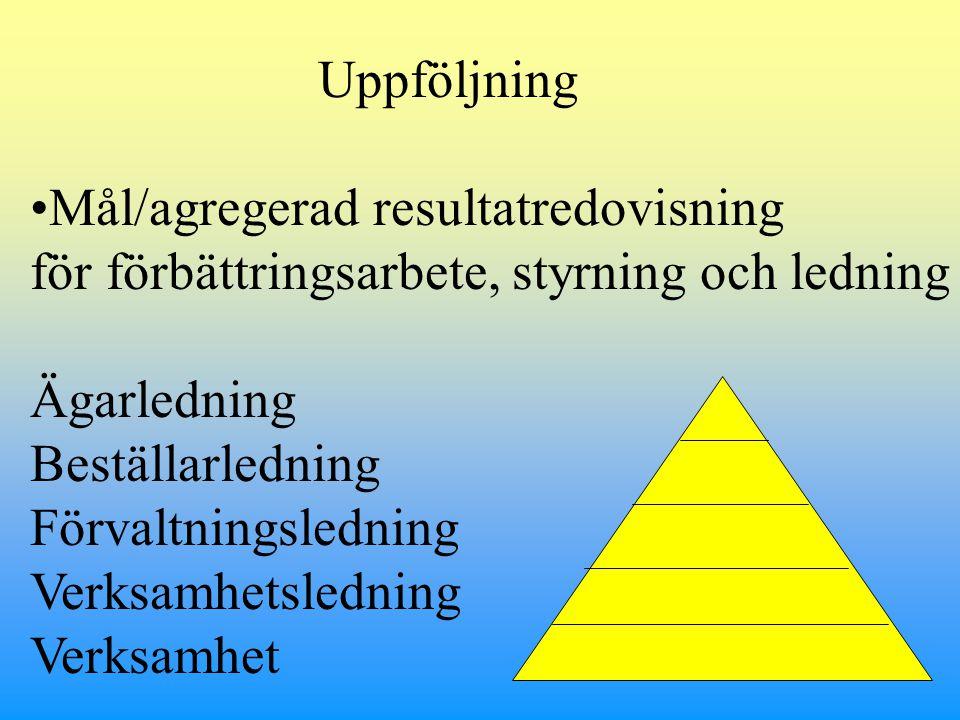 Uppföljning Mål/agregerad resultatredovisning för förbättringsarbete, styrning och ledning Ägarledning Beställarledning Förvaltningsledning Verksamhetsledning Verksamhet
