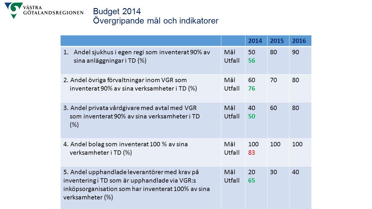Budget 2014 Övergripande mål och indikatorer 201420152016 1.Andel sjukhus i egen regi som inventerat 90% av sina anläggningar i TD (%) Mål Utfall 50 56 8090 2.