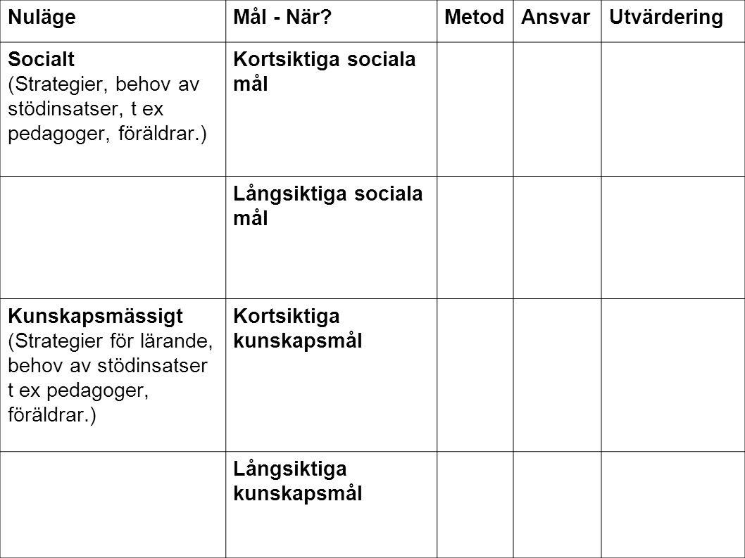 NulägeMål - När?MetodAnsvarUtvärdering Socialt (Strategier, behov av stödinsatser, t ex pedagoger, föräldrar.) Kortsiktiga sociala mål Långsiktiga soc