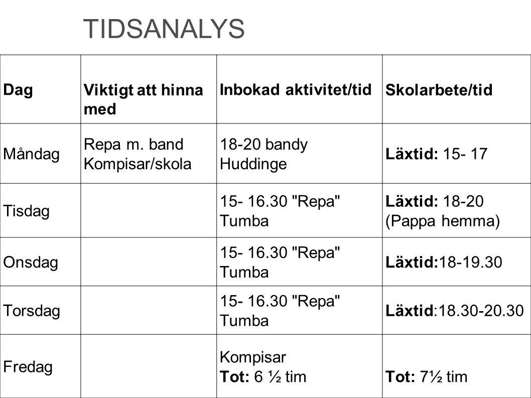 TIDSANALYS DagViktigt att hinna med Inbokad aktivitet/tidSkolarbete/tid Måndag Repa m. band Kompisar/skola 18-20 bandy Huddinge Läxtid: 15- 17 Tisdag