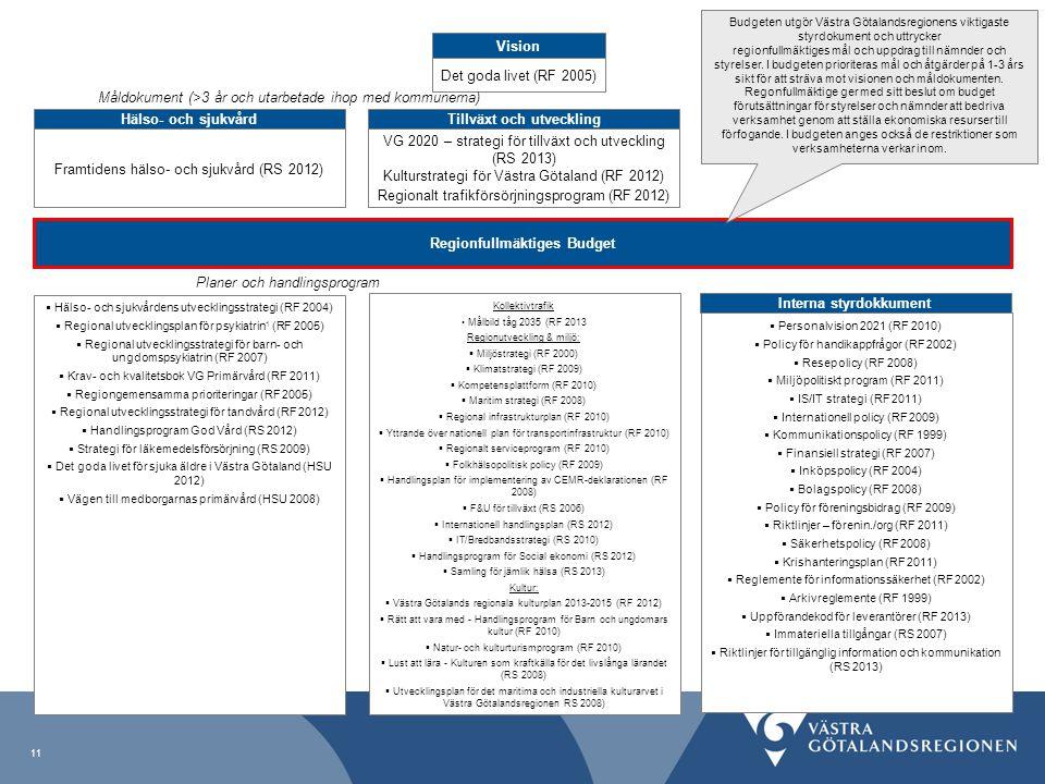 Vision Det goda livet (RF 2005) Hälso- och sjukvård Framtidens hälso- och sjukvård (RS 2012) Tillväxt och utveckling VG 2020 – strategi för tillväxt o