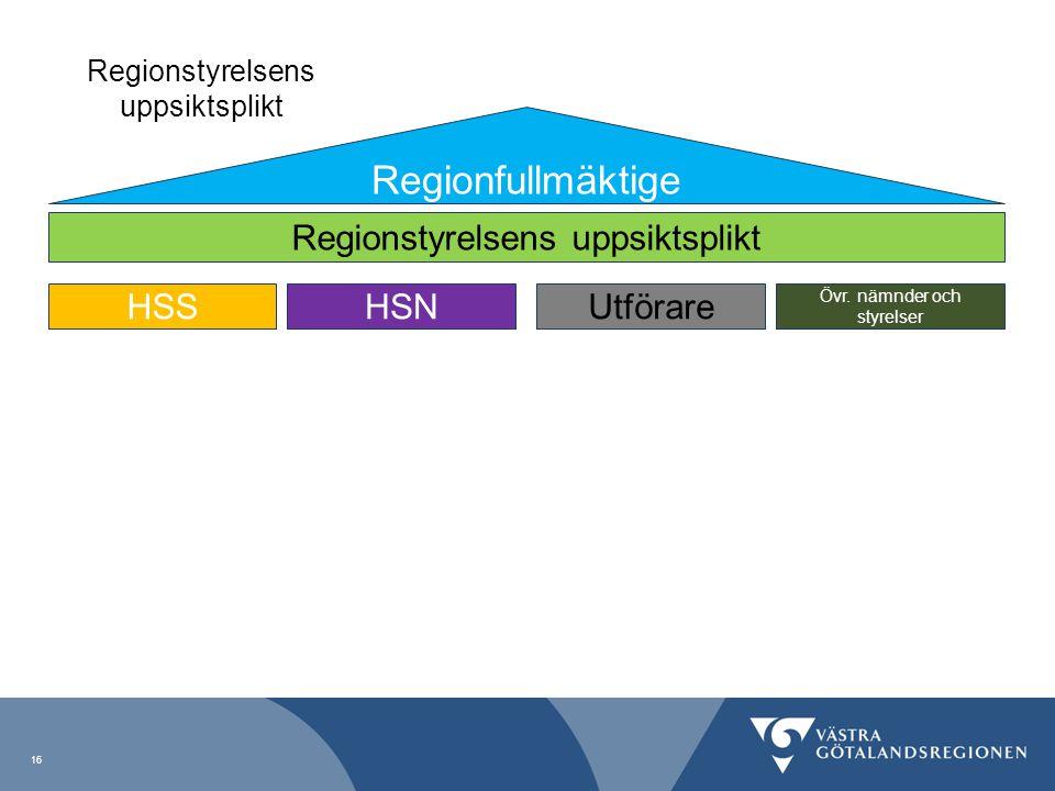 Regionfullmäktige Regionstyrelsens uppsiktsplikt HSSHSNUtförare Övr. nämnder och styrelser Regionstyrelsens uppsiktsplikt 16