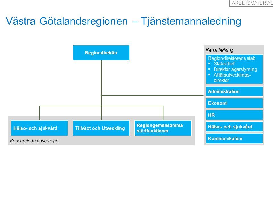 25 ARBETSMATERIAL Västra Götalandsregionen – Tjänstemannaledning Regiondirektör Kansliledning Regiondirektörens stab ▪ Stabschef ▪ Direktör ägarstyrni