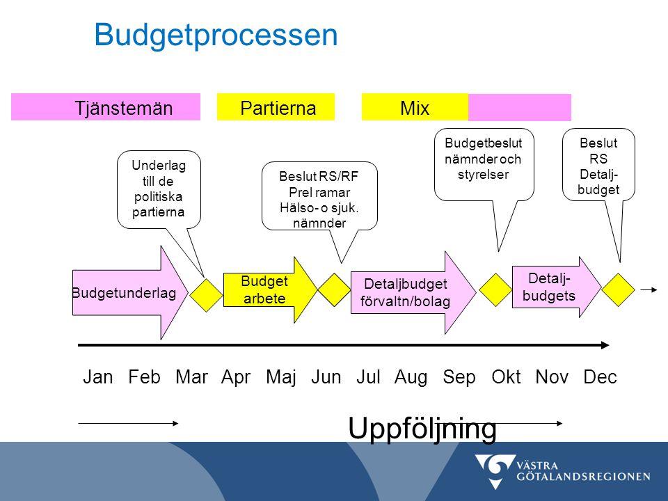 Budgetprocessen Budgetunderlag Budget arbete Detaljbudget förvaltn/bolag Jan Feb Mar Apr Maj Jun Jul Aug Sep Okt Nov Dec Uppföljning Underlag till de
