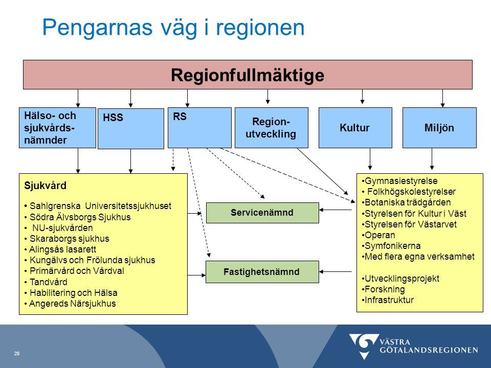 28 Pengarnas väg i regionen Regionfullmäktige Fastighetsnämnd Servicenämnd Region- utveckling KulturMiljön Sjukvård Sahlgrenska Universitetssjukhuset
