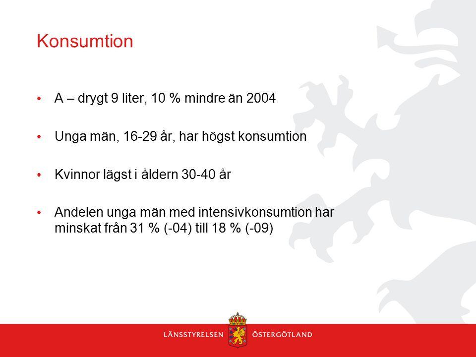 Konsumtion A – drygt 9 liter, 10 % mindre än 2004 Unga män, 16-29 år, har högst konsumtion Kvinnor lägst i åldern 30-40 år Andelen unga män med intensivkonsumtion har minskat från 31 % (-04) till 18 % (-09)