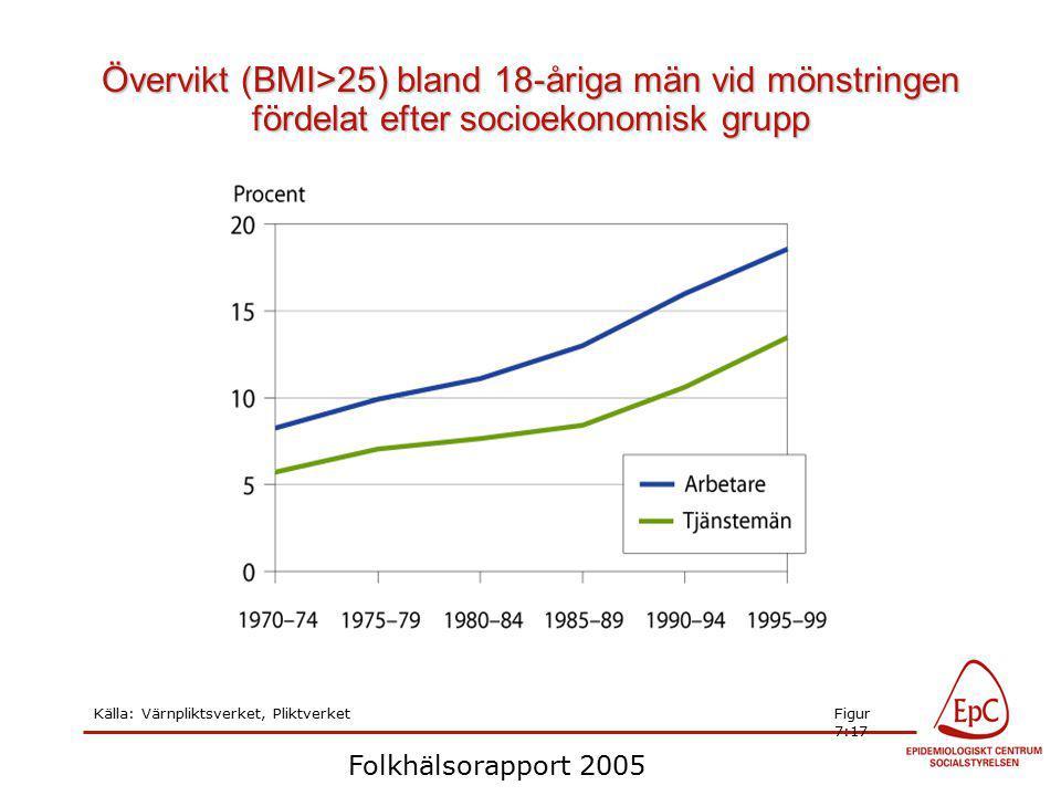Folkhälsorapport 2005 Övervikt (BMI>25) bland 18-åriga män vid mönstringen fördelat efter socioekonomisk grupp Källa: Värnpliktsverket, PliktverketFigur 7:17