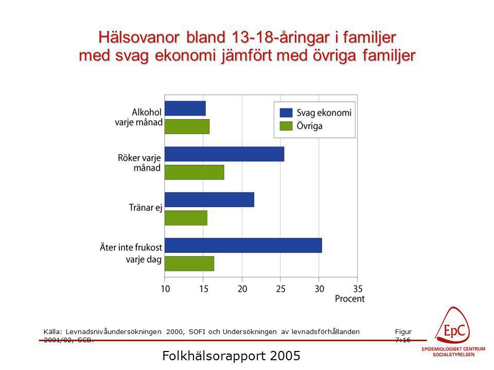 Folkhälsorapport 2005 Hälsovanor bland 13-18-åringar i familjer med svag ekonomi jämfört med övriga familjer Källa: Levnadsnivåundersökningen 2000, SOFI och Undersökningen av levnadsförhållanden 2001/02, SCB.