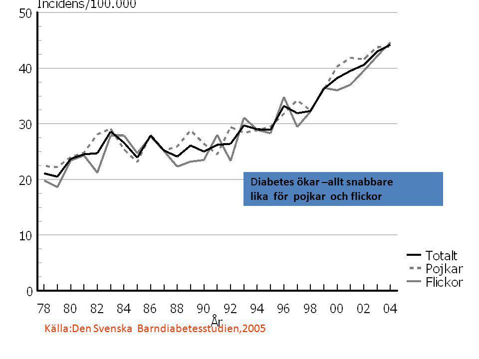 Diabetes ökar –allt snabbare lika för pojkar och flickor Källa:Den Svenska Barndiabetesstudien,2005