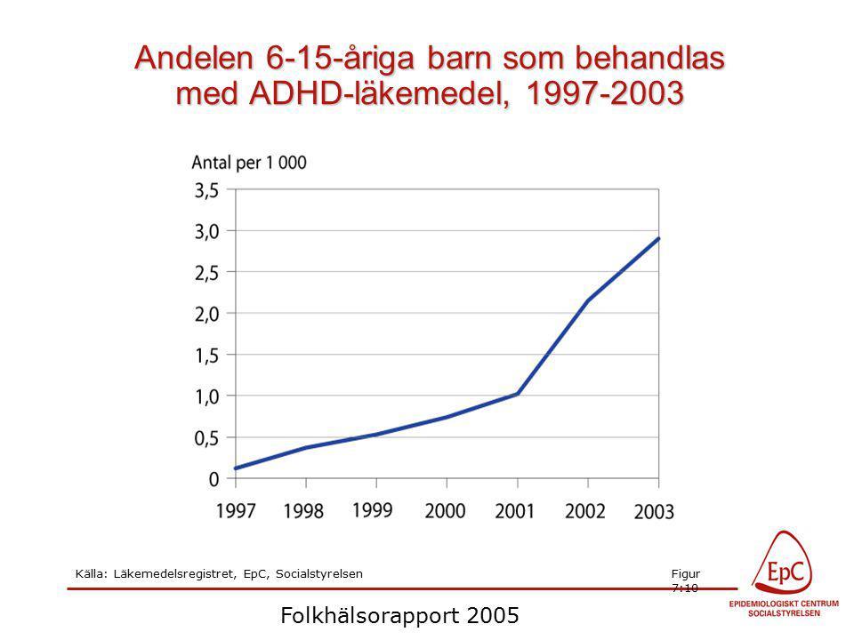 Folkhälsorapport 2005 Andelen 6-15-åriga barn som behandlas med ADHD-läkemedel, 1997-2003 Källa: Läkemedelsregistret, EpC, SocialstyrelsenFigur 7:10