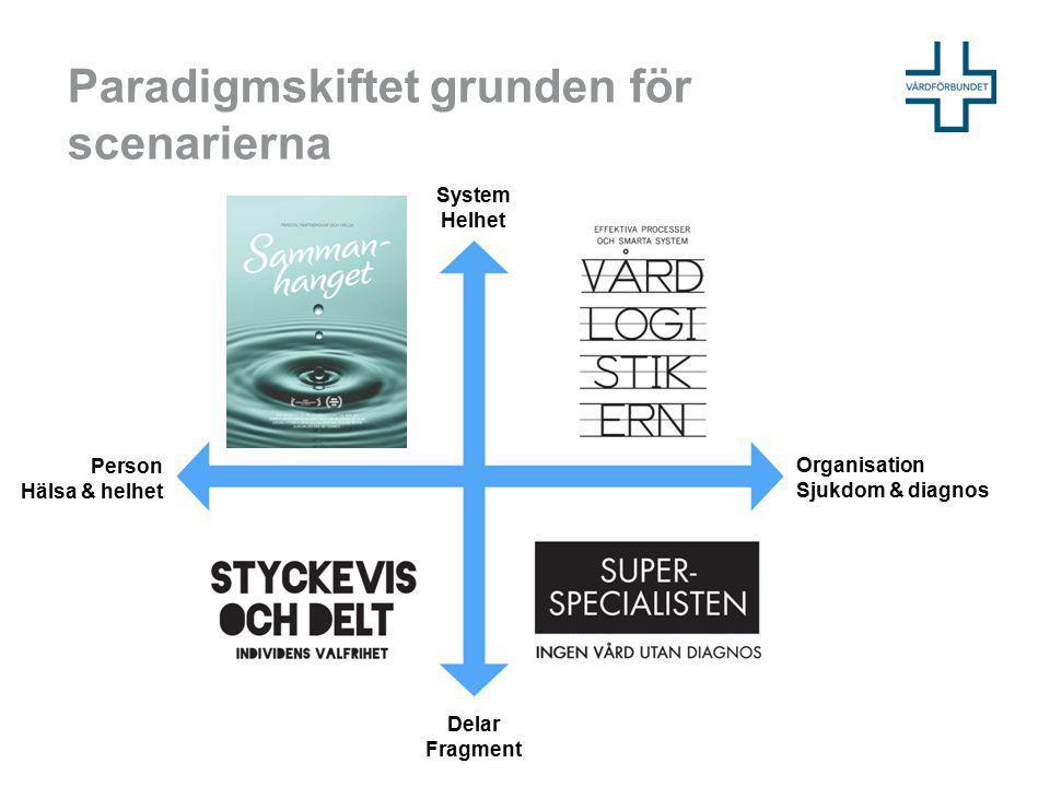 Paradigmskiftet grunden för scenarierna Delar Fragment System Helhet Person Hälsa & helhet Organisation Sjukdom & diagnos
