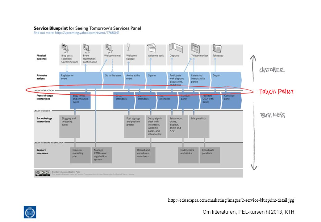 Om litteraturen, PEL-kursen ht 2013, KTH http://eduscapes.com/marketing/images/2-service-blueprint-detail.jpg