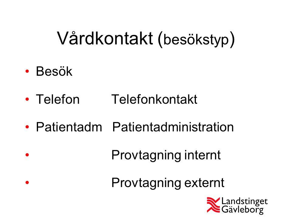 Vårdkontakt ( besökstyp ) Besök Telefon Telefonkontakt Patientadm Patientadministration Provtagning internt Provtagning externt