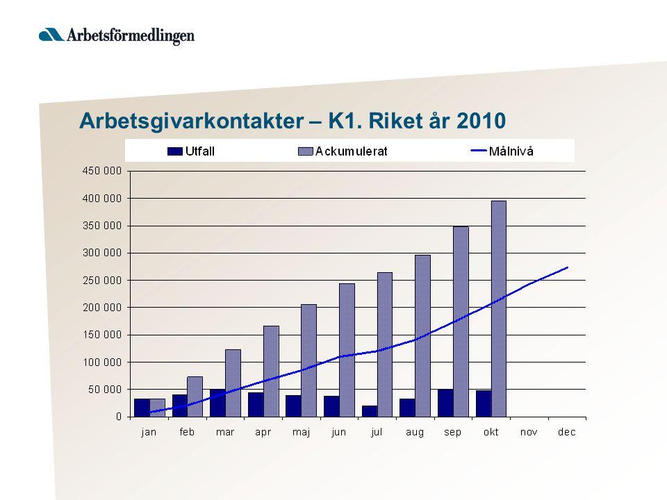 Arbetsgivarkontakter – K1. Riket år 2010