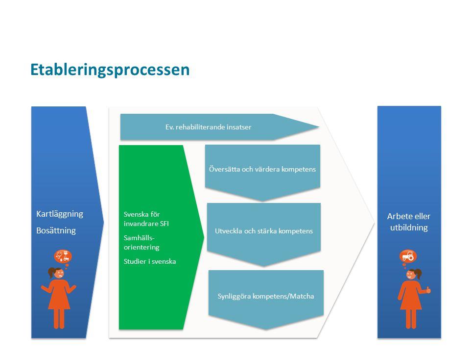 Arbete eller utbildning Kartläggning Bosättning Kartläggning Bosättning Synliggöra kompetens/Matcha Utveckla och stärka kompetens Översätta och värder