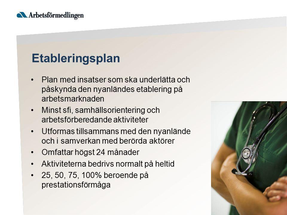 Etableringsplan Plan med insatser som ska underlätta och påskynda den nyanländes etablering på arbetsmarknaden Minst sfi, samhällsorientering och arbe