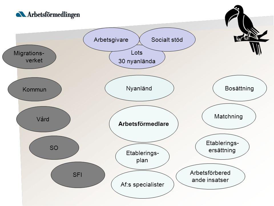 Lots 30 nyanlända ArbetsgivareSocialt stöd SFI SO Kommun Af:s specialister Vård Etablerings- ersättning Arbetsförmedlare Etablerings- plan Arbetsförbe