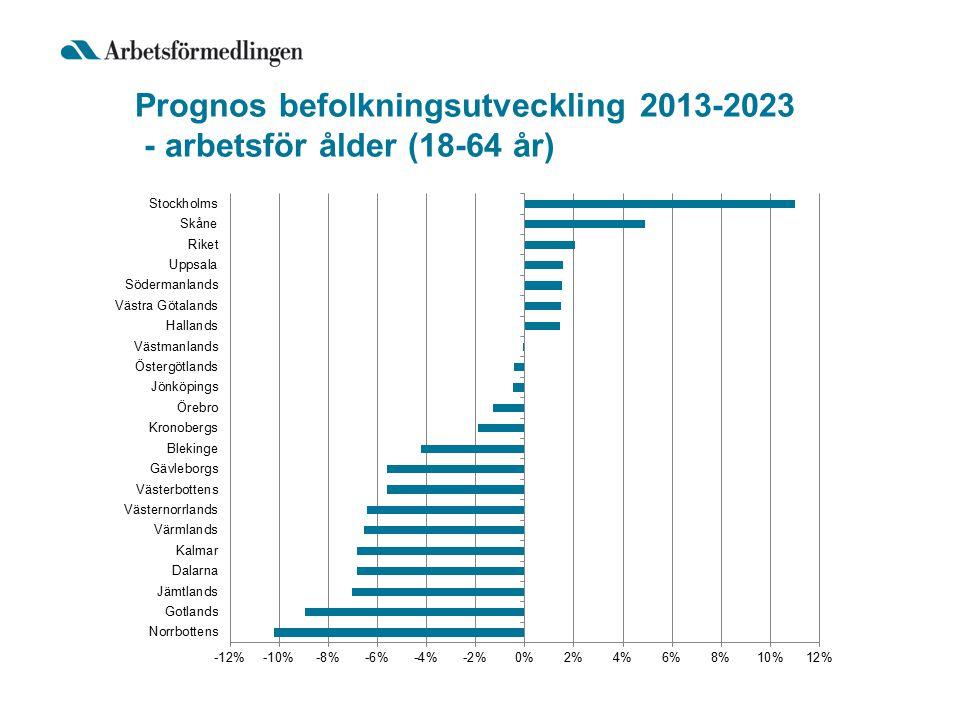 Prognos befolkningsutveckling 2013-2023 - arbetsför ålder (18-64 år)