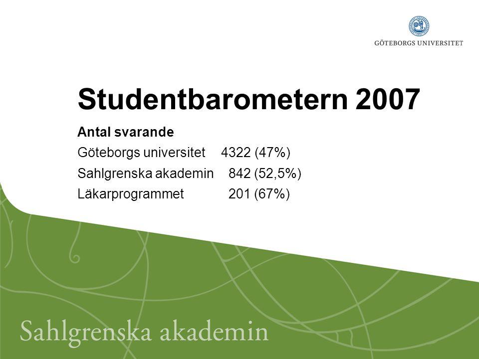 Studentbarometern 2007 Antal svarande Göteborgs universitet 4322 (47%) Sahlgrenska akademin 842 (52,5%) Läkarprogrammet 201 (67%)