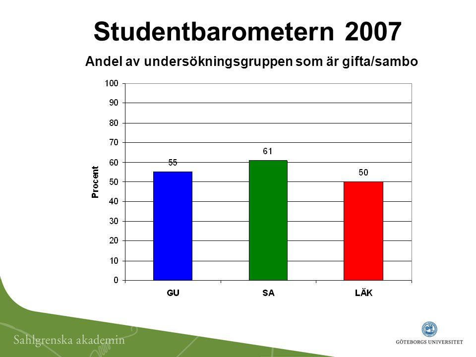 Studentbarometern 2007 Andel av undersökningsgruppen som är gifta/sambo