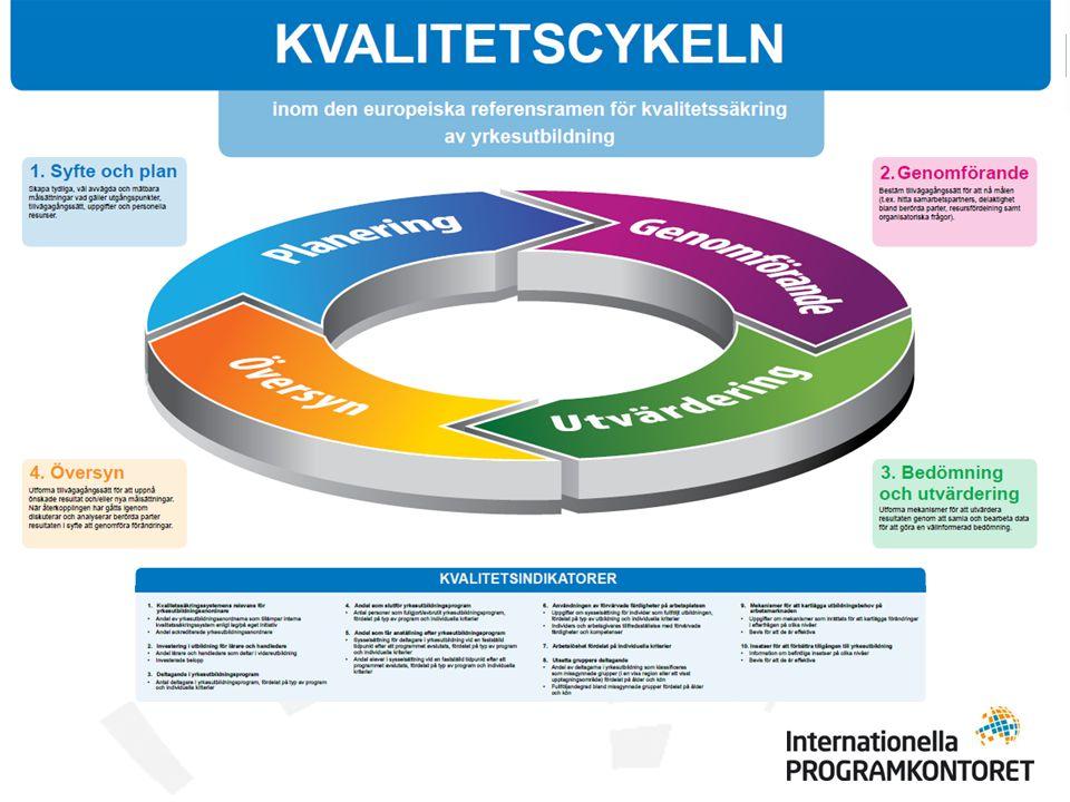 ECVET European Credit system for Vocational Education and Training System för att överföra, erkänna och ackumulera utländskt lärande