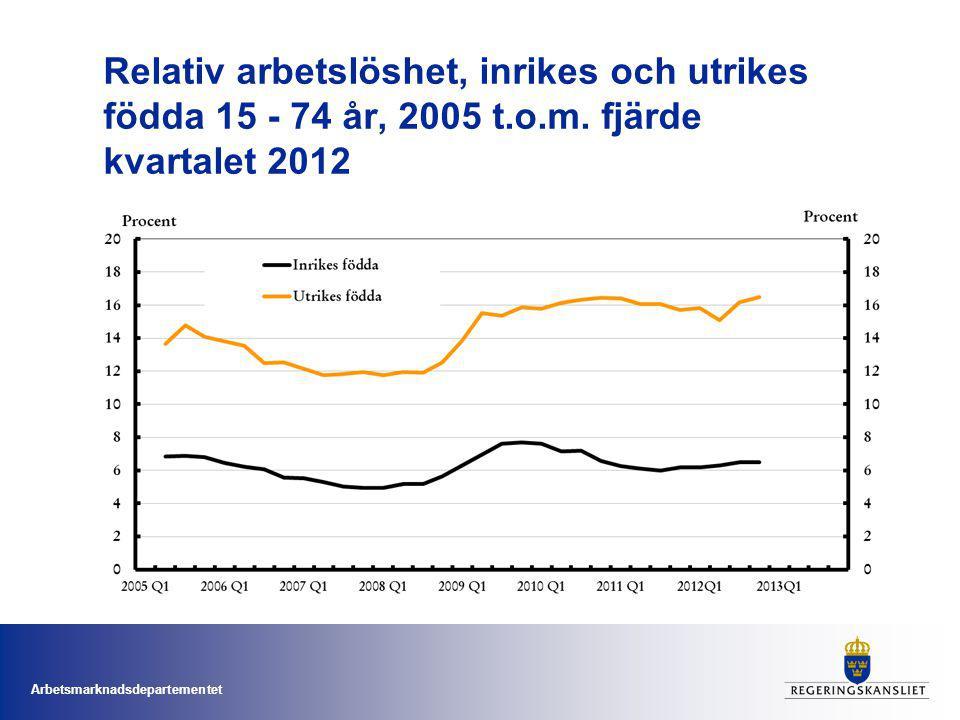 Arbetsmarknadsdepartementet Relativ arbetslöshet, inrikes och utrikes födda män och kvinnor 15 - 74 år, fjärde kvartalet 2005 t.o.m.