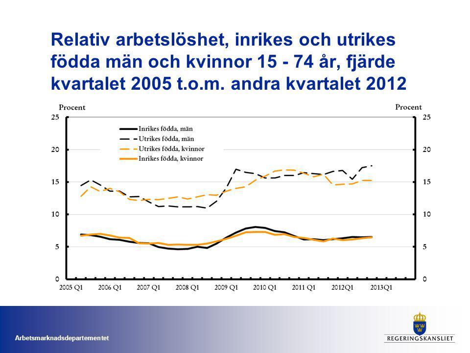 Arbetsmarknadsdepartementet Utmaningar Högt kommunmottagande Låg utbildningsnivå Diskriminering Bristande humankapital (lägre utbildningsgrad, sämre spåkunnigheter, mindre arbetslivserfarenhet relevant för svensk arbetsmarknad) Bristande tillgång till informella nätverk Höga krav på anställningsbarhet