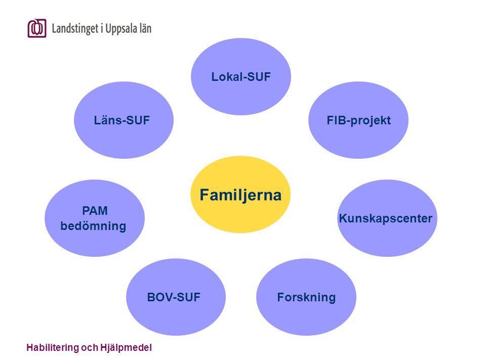 Läns-SUF PAM bedömning BOV-SUF Forskning Kunskapscenter FIB-projekt Lokal-SUF Familjerna