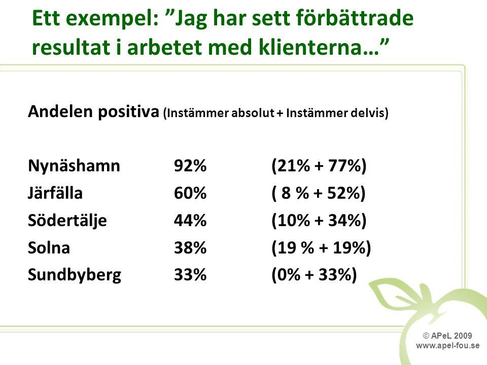 © APeL 2009 www.apel-fou.se Ett exempel: Jag har sett förbättrade resultat i arbetet med klienterna… Andelen positiva (Instämmer absolut + Instämmer delvis) Nynäshamn92%(21% + 77%) Järfälla60%( 8 % + 52%) Södertälje44%(10% + 34%) Solna38%(19 % + 19%) Sundbyberg33%(0% + 33%)