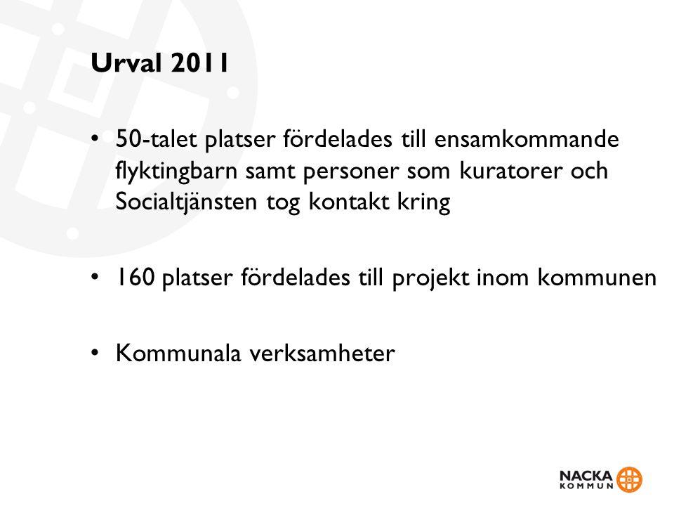 Urval 2011 50-talet platser fördelades till ensamkommande flyktingbarn samt personer som kuratorer och Socialtjänsten tog kontakt kring 160 platser fördelades till projekt inom kommunen Kommunala verksamheter