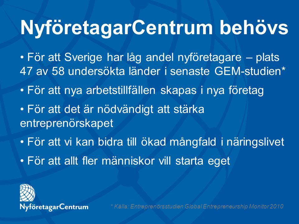 NyföretagarCentrum behövs För att Sverige har låg andel nyföretagare – plats 47 av 58 undersökta länder i senaste GEM-studien* För att nya arbetstillf