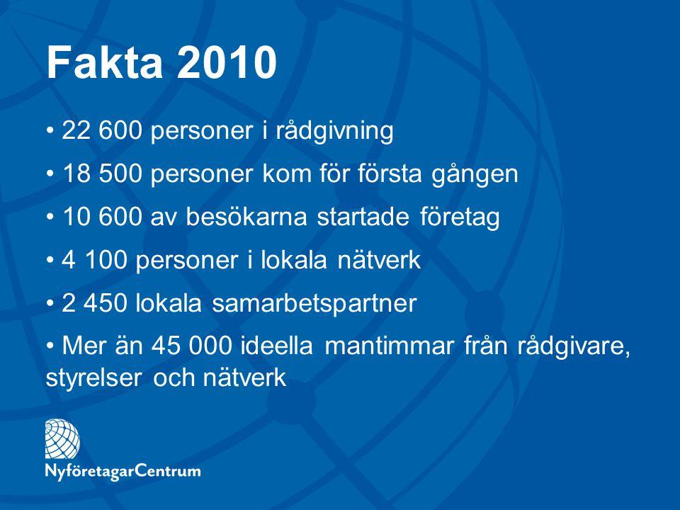 Fakta 2010 22 600 personer i rådgivning 18 500 personer kom för första gången 10 600 av besökarna startade företag 4 100 personer i lokala nätverk 2 4
