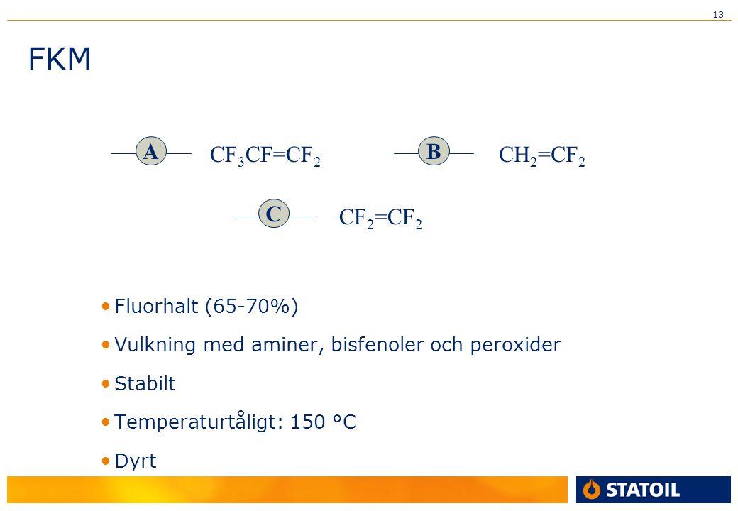 13 FKM Fluorhalt (65-70%) Vulkning med aminer, bisfenoler och peroxider Stabilt Temperaturtåligt: 150 °C Dyrt A CF 3 CF=CF 2 B CH 2 =CF 2 C CF 2 =CF 2