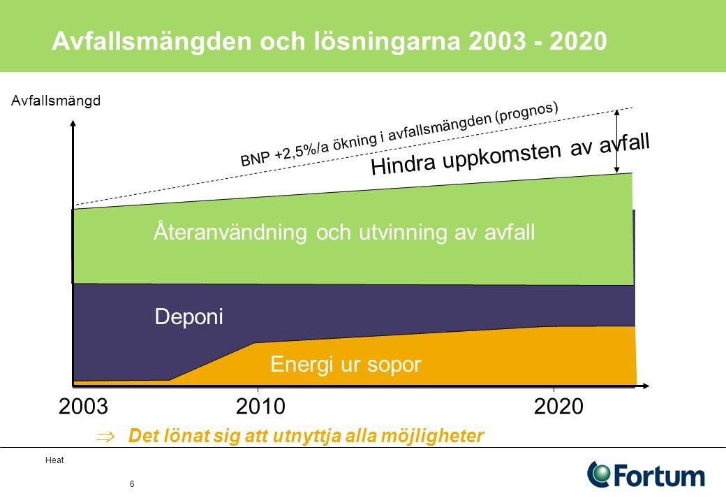 Heat 6 Avfallsmängden och lösningarna 2003 - 2020 2003 2010 2020 Återanvändning och utvinning av avfall Deponi Energi ur sopor Hindra uppkomsten av avfall BNP +2,5%/a ökning i avfallsmängden (prognos)  Det lönat sig att utnyttja alla möjligheter Avfallsmängd