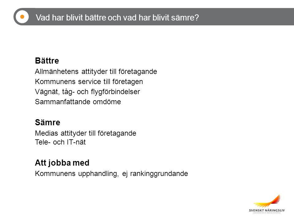 Bättre Allmänhetens attityder till företagande Kommunens service till företagen Vägnät, tåg- och flygförbindelser Sammanfattande omdöme Sämre Medias attityder till företagande Tele- och IT-nät Att jobba med Kommunens upphandling, ej rankinggrundande Vad har blivit bättre och vad har blivit sämre?