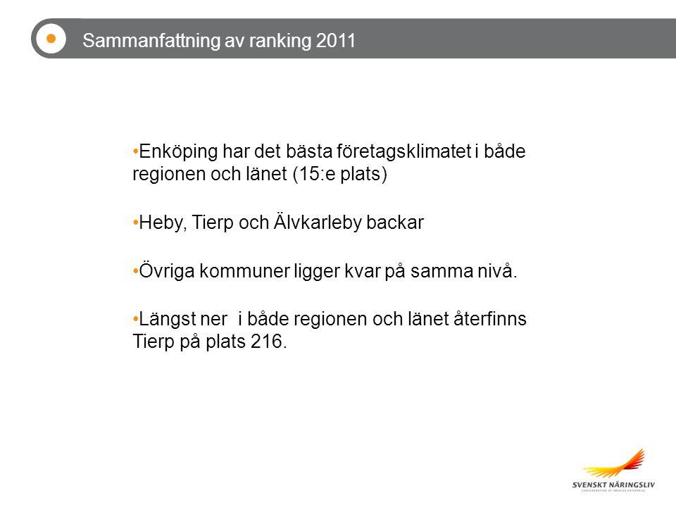 Enköping har det bästa företagsklimatet i både regionen och länet (15:e plats) Heby, Tierp och Älvkarleby backar Övriga kommuner ligger kvar på samma nivå.