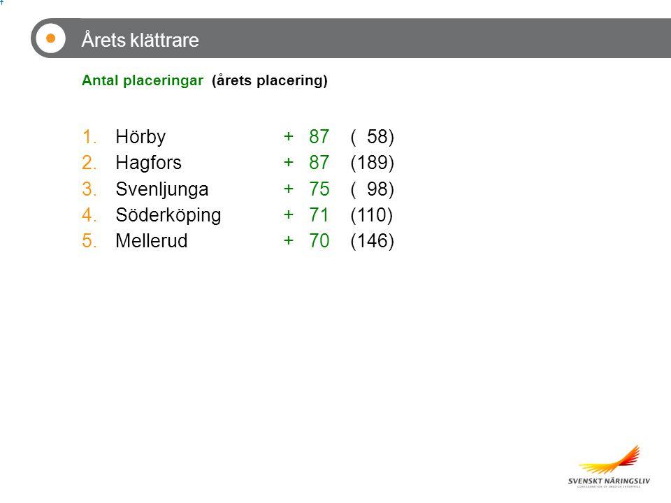 Årets klättrare 1.Hörby+ 87( 58) 2.Hagfors+ 87(189) 3.Svenljunga+ 75( 98) 4.Söderköping+ 71(110) 5.Mellerud+ 70(146) Antal placeringar (årets placering)