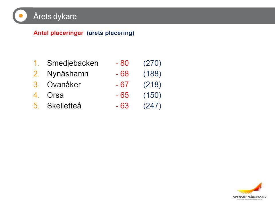 Årets dykare 1.Smedjebacken- 80(270) 2.Nynäshamn- 68(188) 3.Ovanåker- 67(218) 4.Orsa- 65(150) 5.Skellefteå- 63(247) Antal placeringar (årets placering) Dykare