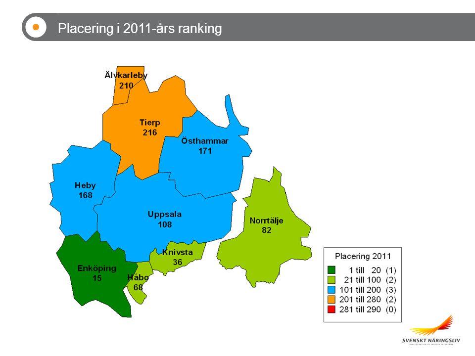 Placering i 2011-års ranking