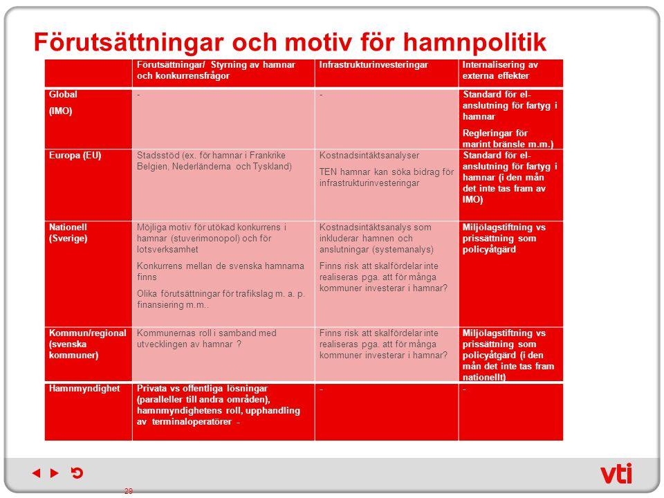 Förutsättningar och motiv för hamnpolitik Förutsättningar/ Styrning av hamnar och konkurrensfrågor InfrastrukturinvesteringarInternalisering av extern